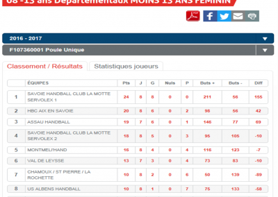 Classement -13F phase 1