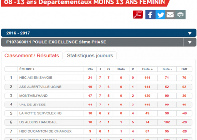 Classement -13F phase 2