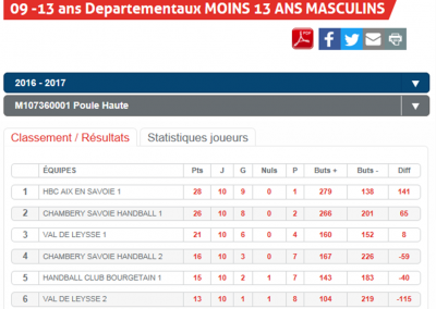 Classement -13M1+2 phase 1