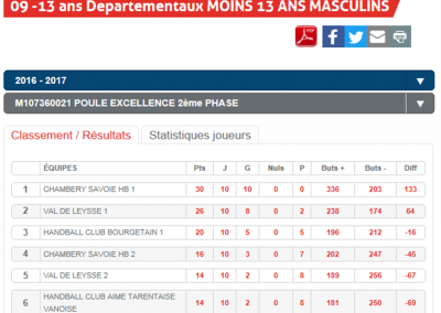 Classement -13M1+2 phase 2