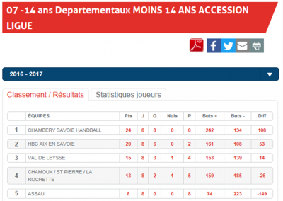 Classement -14M phase 1