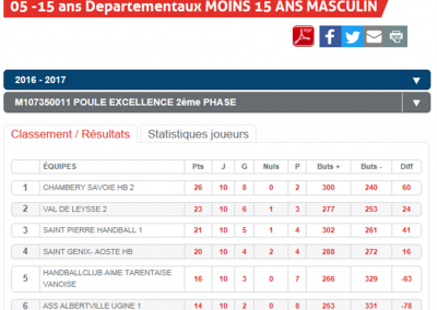 Classement -15M2 phase 2