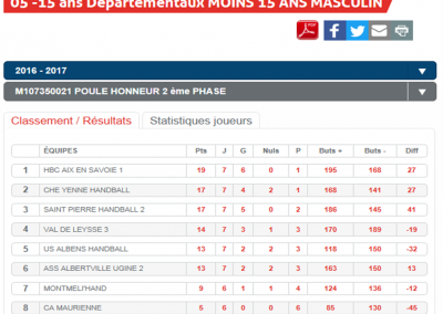 Classement -15M3 phase 2